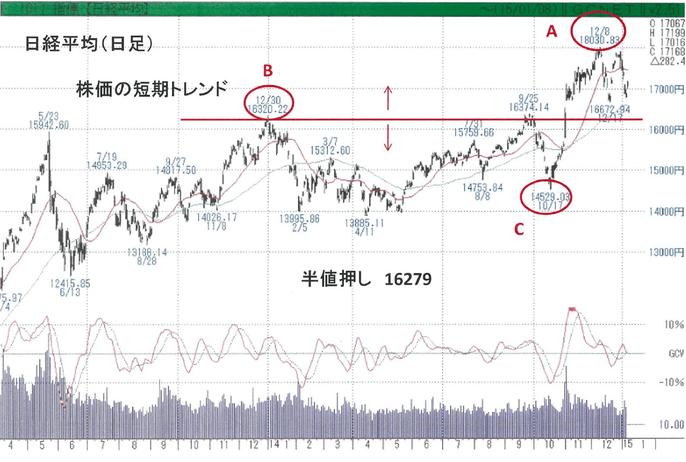 インフレ円安によるメリットの大きい企業の株価が上昇!?
