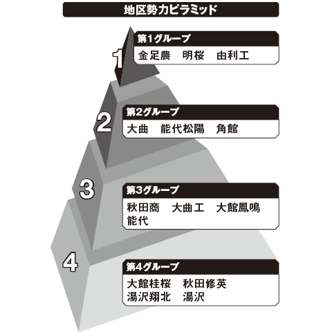 秋田 勢力ピラミッド