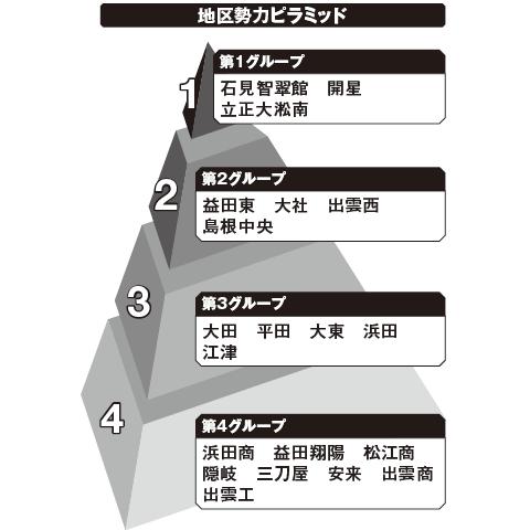 島根 勢力ピラミッド