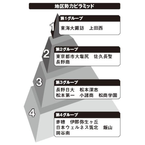 長野地区勢力ピラミッド