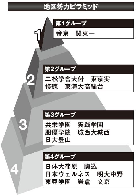 【2017夏の高校野球】《東東京観戦ガイド》有望選手と大会展望&地区勢力ピラミッド