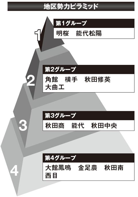【2017夏の高校野球】《秋田観戦ガイド》有望選手と大会展望&地区勢力ピラミッド