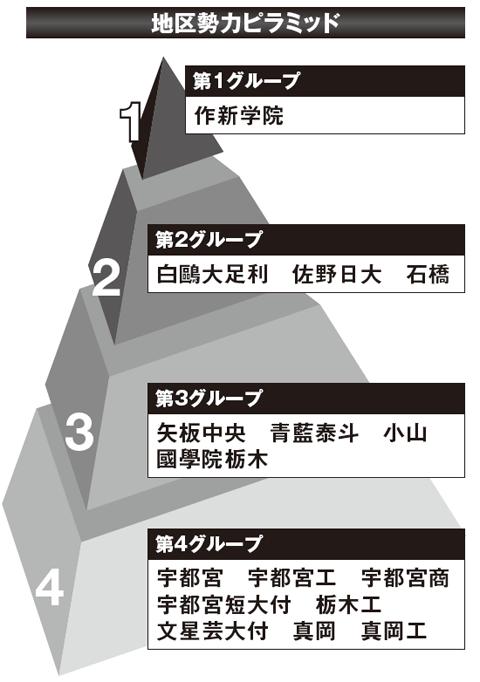 【2017夏の高校野球】《栃木観戦ガイド》有望選手と大会展望&地区勢力ピラミッド