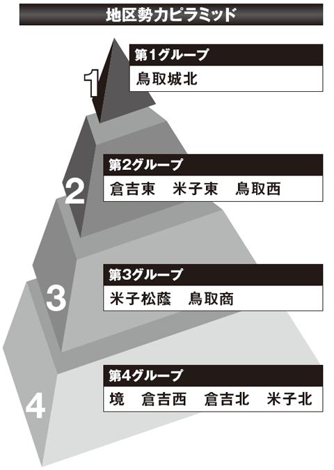 【2017夏の高校野球】《鳥取観戦ガイド》有望選手と大会展望&地区勢力ピラミッド