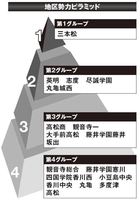 【2017夏の高校野球】《香川観戦ガイド》有望選手と大会展望&地区勢力ピラミッド