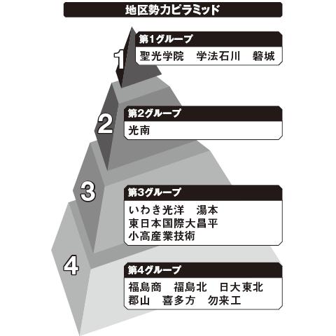 福島 勢力ピラミッド