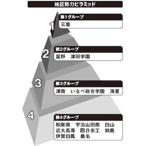 三重 勢力ピラミッド