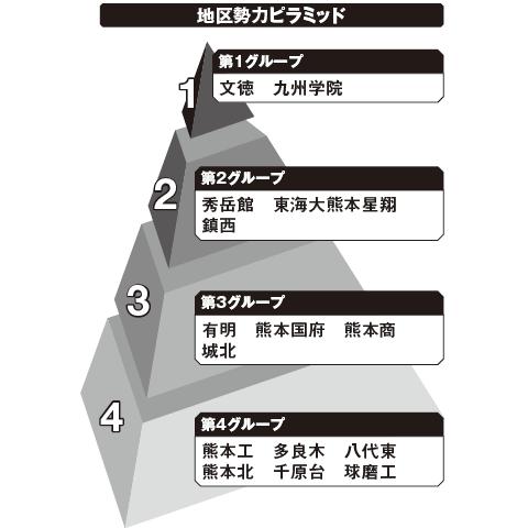 熊本 勢力ピラミッド