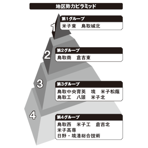 鳥取地区勢力ピラミッド