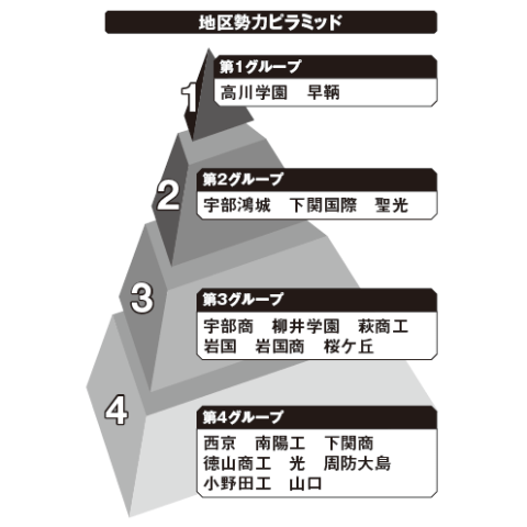 山口地区勢力ピラミッド