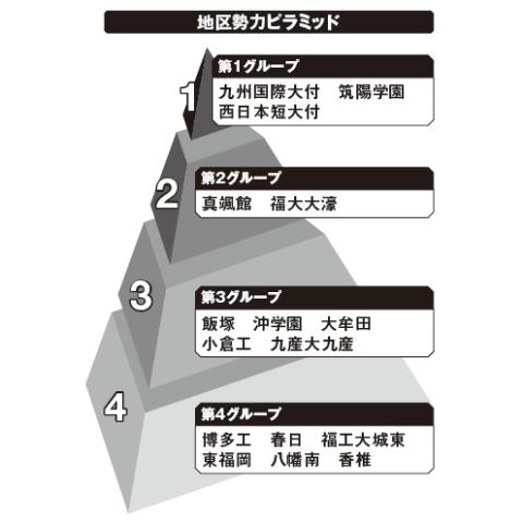 福岡地区勢力ピラミッド